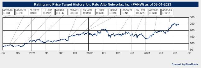 Palo Alto Networks, Inc.