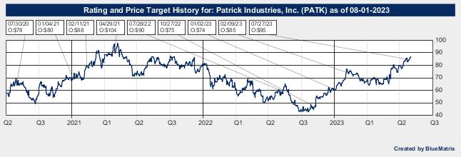 Patrick Industries, Inc.
