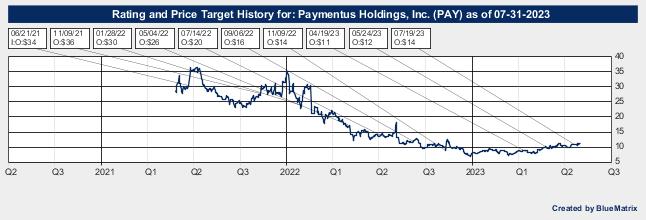 Paymentus Holdings, Inc.
