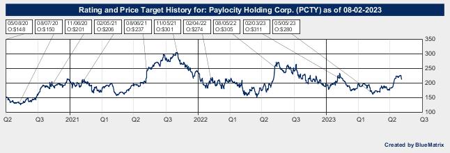 Paylocity Holding Corp.