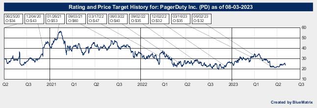 PagerDuty Inc.