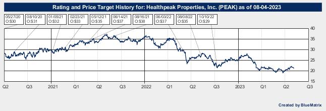 Healthpeak Properties, Inc.