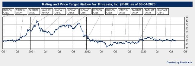 Phreesia, Inc.
