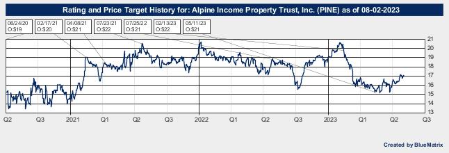 Alpine Income Property Trust, Inc.