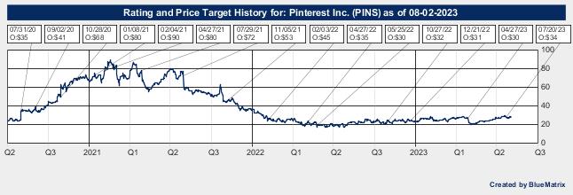 Pinterest Inc.