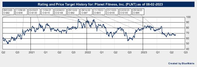Planet Fitness, Inc.