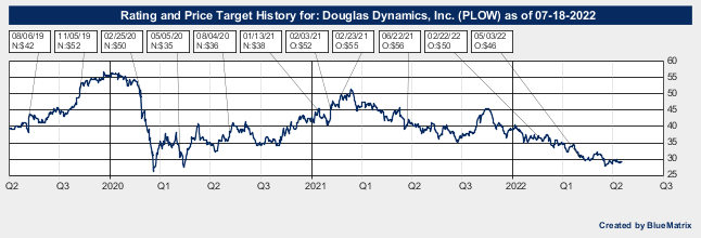 Douglas Dynamics, Inc.