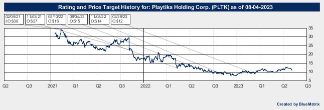 Playtika Holding Corp.