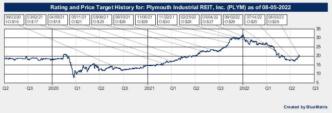 Plymouth Industrial REIT, Inc.
