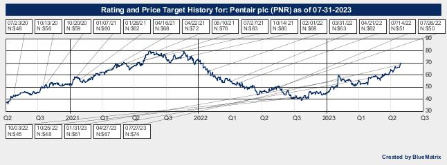 Pentair plc