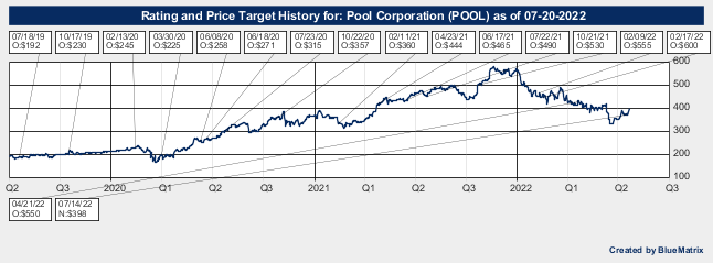 Pool Corporation