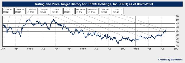 PROS Holdings, Inc.