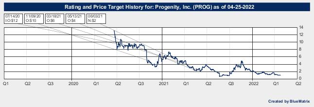 Progenity, Inc.