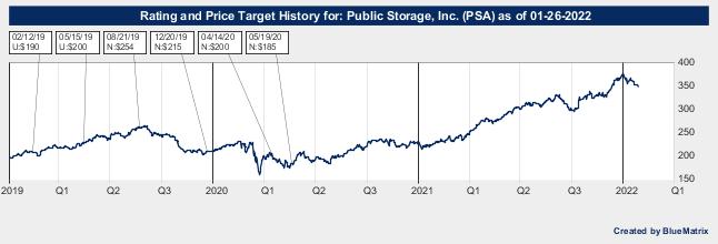 Public Storage, Inc.