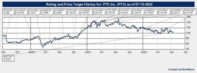 PTC Inc.