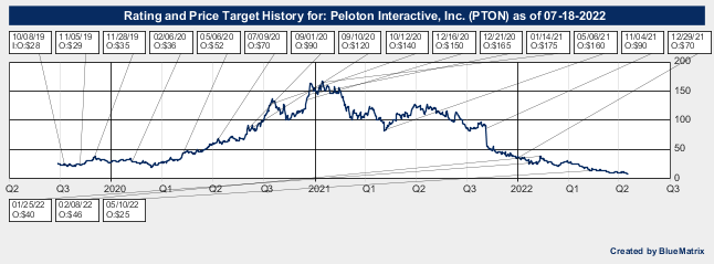 Peloton Interactive, Inc.