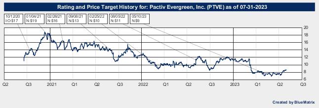 Pactiv Evergreen, Inc.