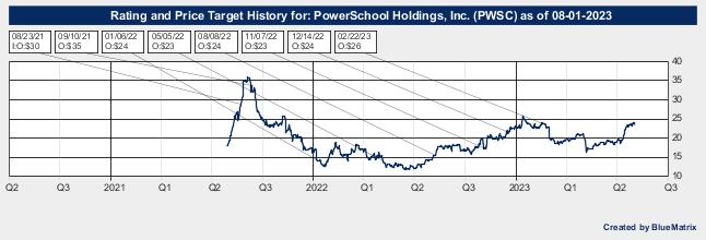 PowerSchool Holdings, Inc.