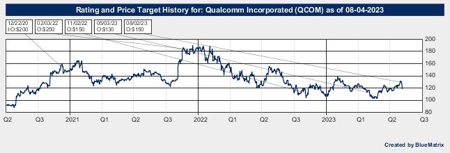 Qualcomm Incorporated