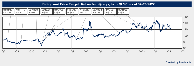 Qualys, Inc.