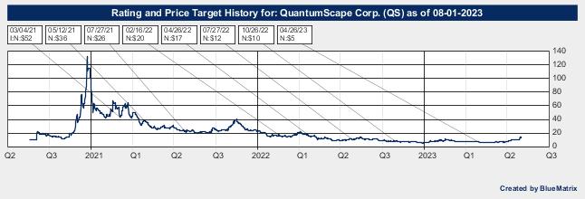 QuantumScape Corp.