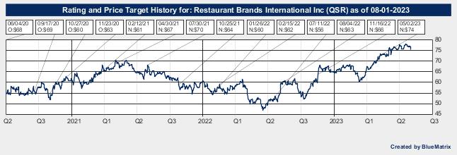 Restaurant Brands International Inc