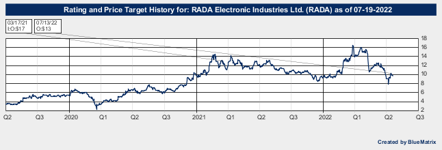 RADA Electronic Industries Ltd.