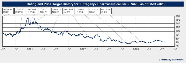 Ultragenyx Pharmaceutical, Inc.