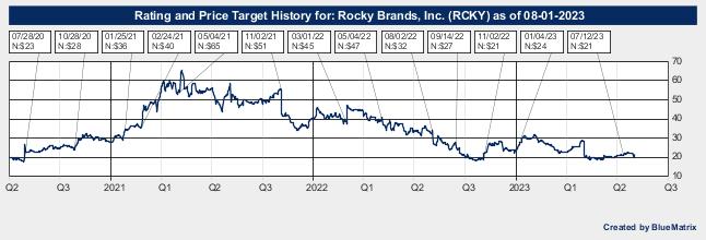 Rocky Brands, Inc.