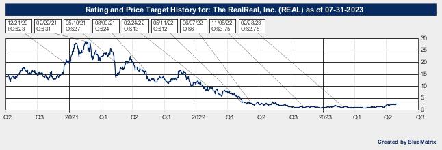 The RealReal, Inc.