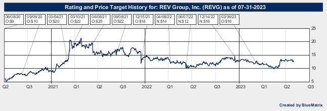 REV Group, Inc.