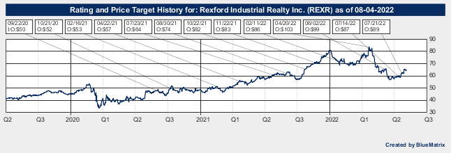 Rexford Industrial Realty Inc.