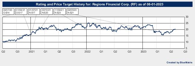 Regions Financial Corp.