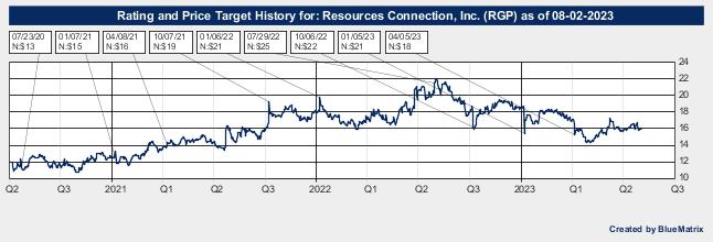 Resources Connection, Inc.