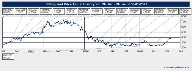 RH, Inc.