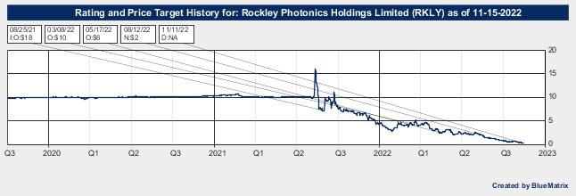 Rockley Photonics Holdings Limited