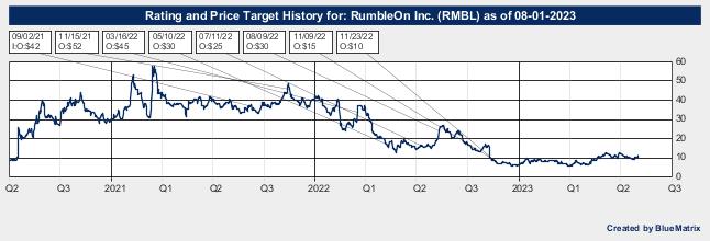 RumbleOn Inc.