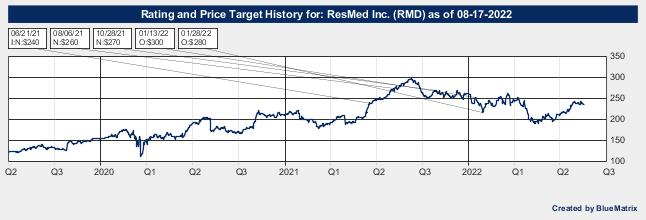 ResMed Inc.