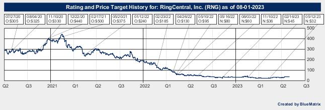 RingCentral, Inc.