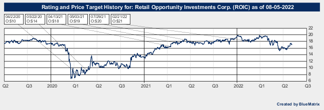Retail Opportunity Investments Corp.
