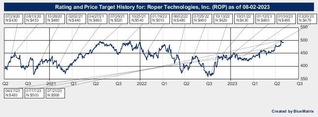 Roper Technologies, Inc.