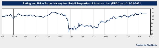 Retail Properties of America, Inc.