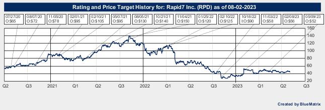 Rapid7 Inc.