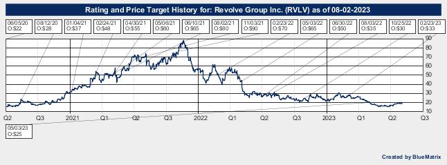 Revolve Group Inc.