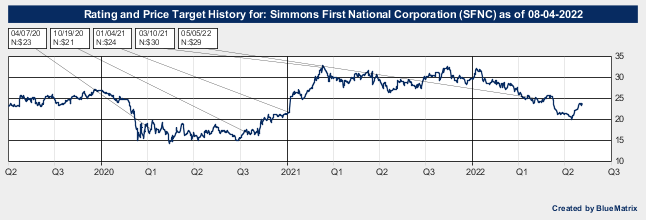 Simmons First National Corporation