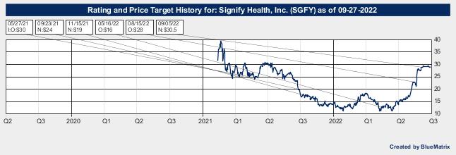 Signify Health, Inc.