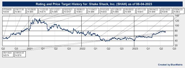 Shake Shack, Inc.
