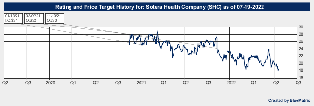 Sotera Health Company