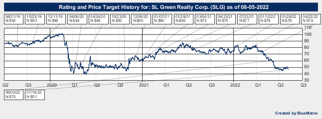 SL Green Realty Corp.