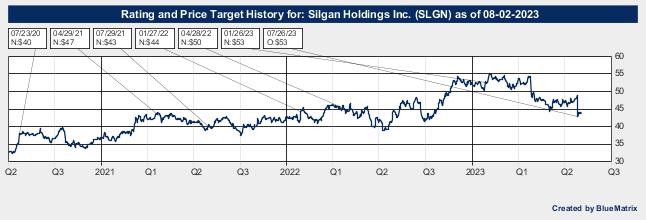 Silgan Holdings Inc.